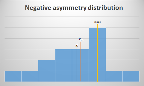 Negative_asymmetry