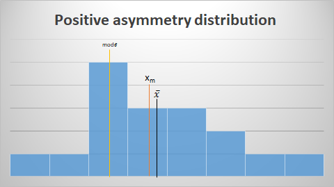 Positive_asymmetry